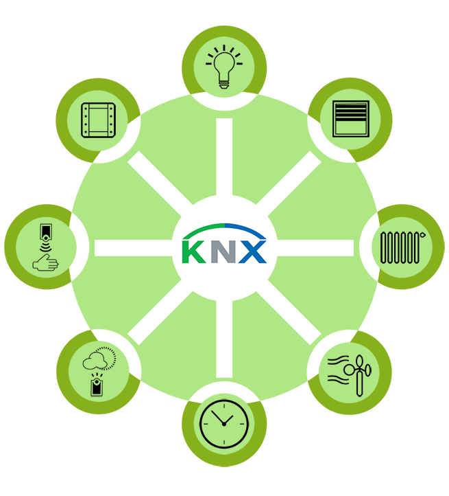 KNX_diagram_simple